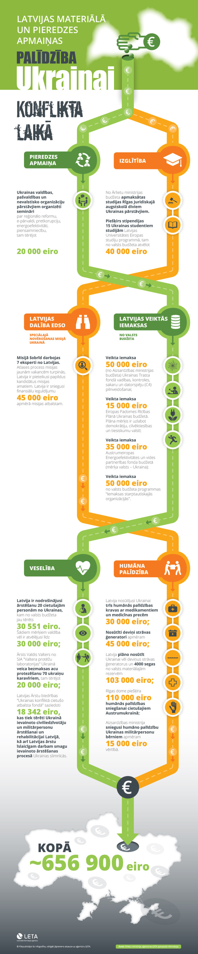 Infografika: LETA