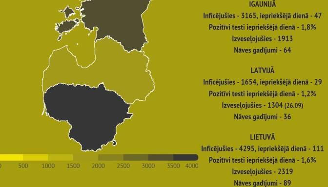 Lietuvā trešo dienu pēc kārtas ar Covid-19 inficēto skaits pārsniedz 100 cilvēkus