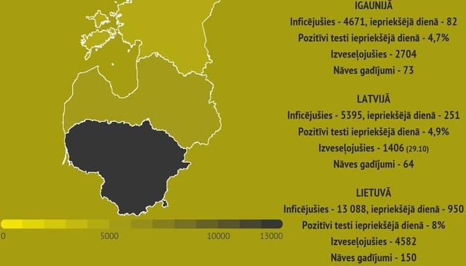 Lietuvā jauns Covid-19 antirekords: inficējušies vēl 950 cilvēki un seši miruši