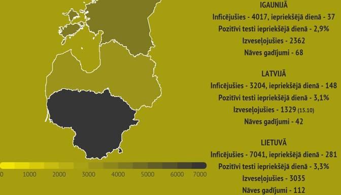 Lietuvā inficēšanās ar Covid-19 apstiprināta 281 cilvēkam; divi cilvēki miruši