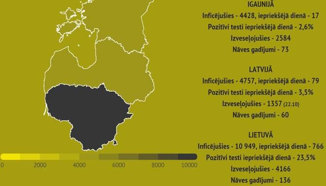 Covid-19 izplatība Baltijas valstīs: Lietuvā inficējušies vēl 766 cilvēki, bet divi miruši