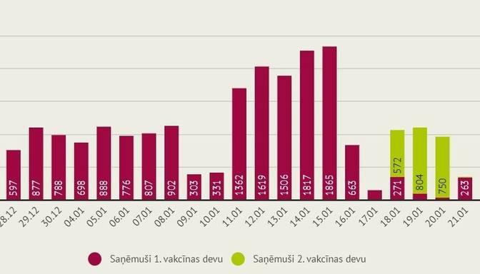 Latvijā būtiski samazinājušies vakcinācijas tempi pret Covid-19 ar otro poti